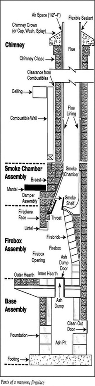 Components of a Masonry Chimney